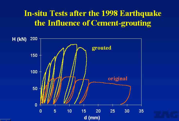 Seismic strengthening by injection grouting: strengthened vs. unstrengthened specimen