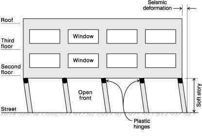 Seismic Deficiency: Soft-story deformation of open front at the street level
