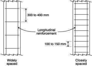 Seismic Deficiency - Widely spaced hoop reinforcement (Source: EERI 2001)