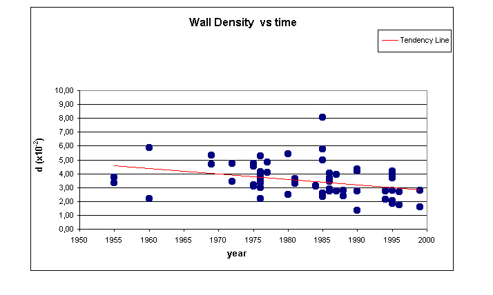World housing encyclopedia whe key seismic feature large wall densitythe chart illustrates the variation of wall confined masonry construction sciox Images
