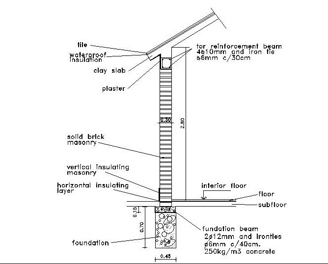 Critical Structural Details (e.g. wall section, foundations, roof-wall connections, etc.)