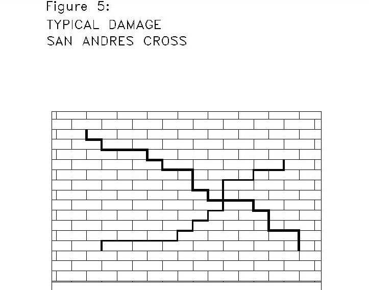 An Illustration of Key Seismic Features and/or Deficiencies