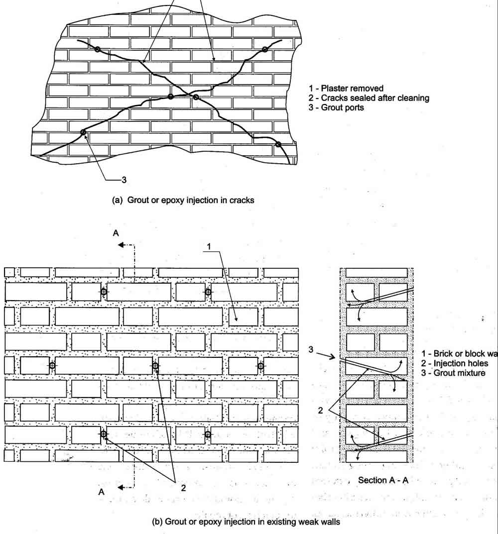 Cracked brick wall drawing brick wall - Repair Of Wall Cracks By Epoxy Injection Source Iaee 1986