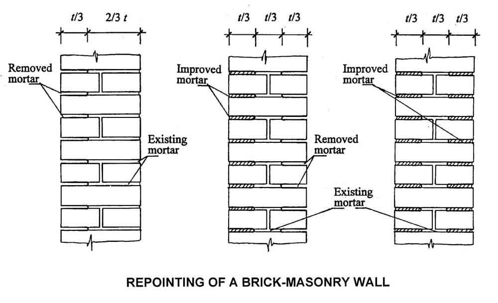 how to clean mortar off brickwork high pressure hosing