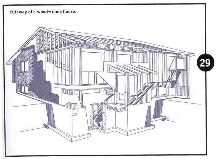Key load-bearing elements: wood-frame house (Source: CMHC 2001)
