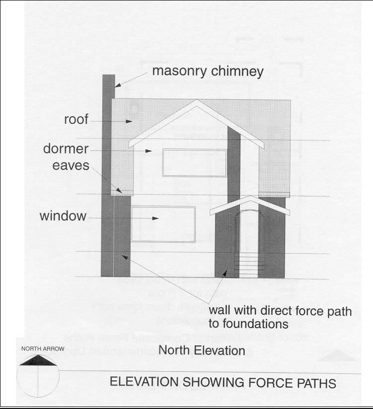 North elevation showing force paths (Source: CMHC)