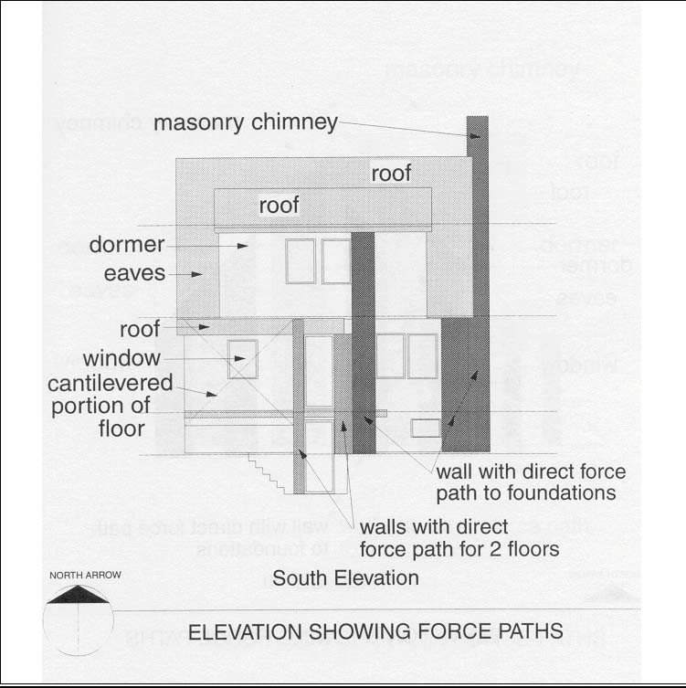 South Elevation showing force paths (Source: CMHC)