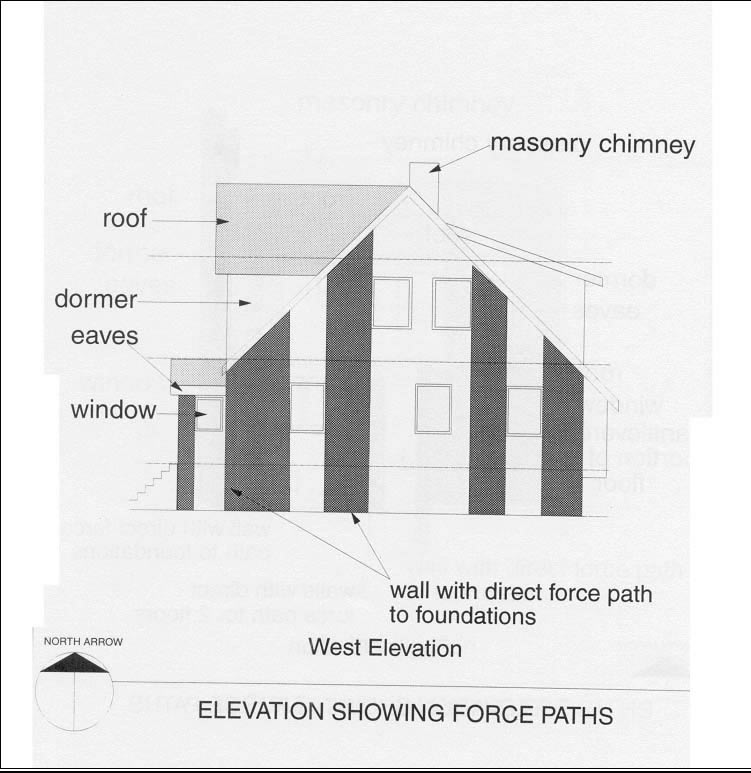 West elevation showing force paths (Source: CMHC)