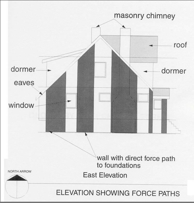 East elevation showing force paths (Source: CMHC)