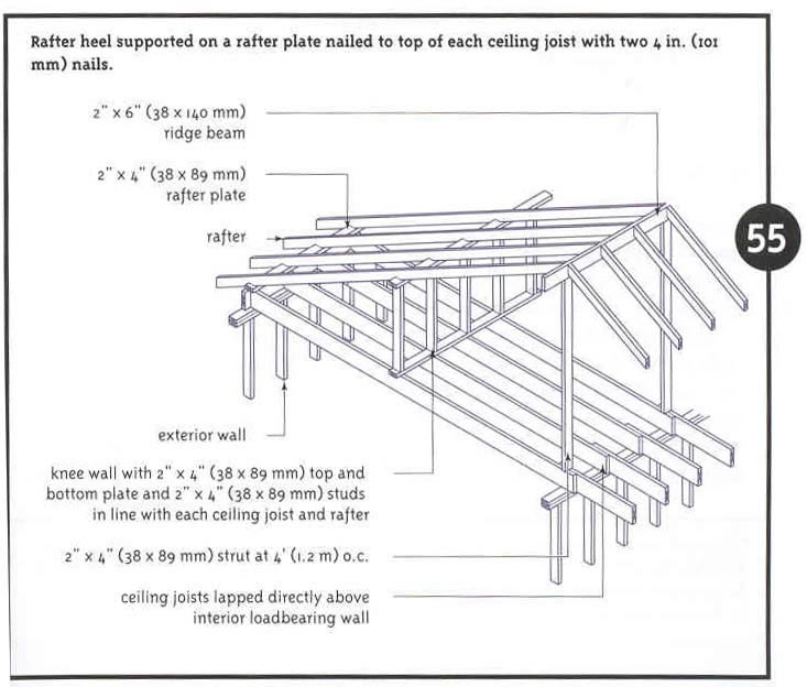 Critical structural details: roof trusses (Source: CMHC 2001)