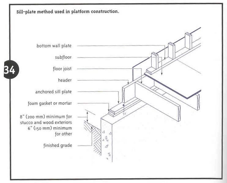 Critical structural details : sill plate construction (Source: CMHC 2001)