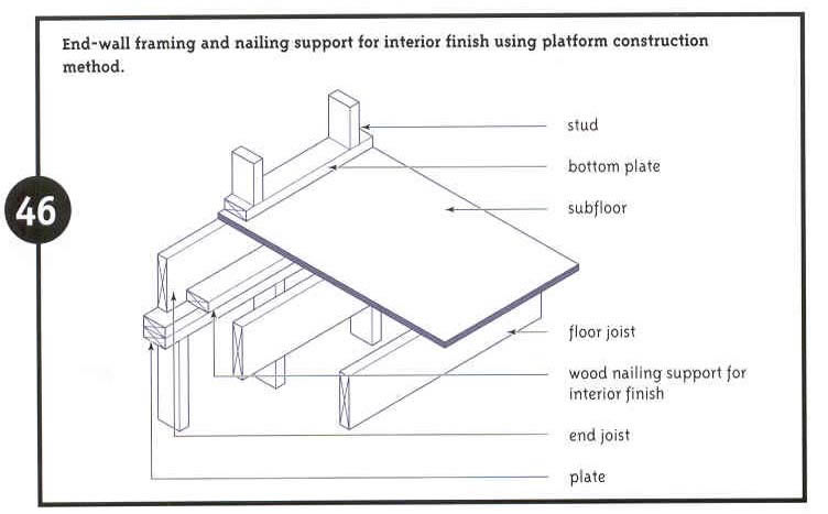 Critical structural details: end wall framing (Source: CMHC 2001)