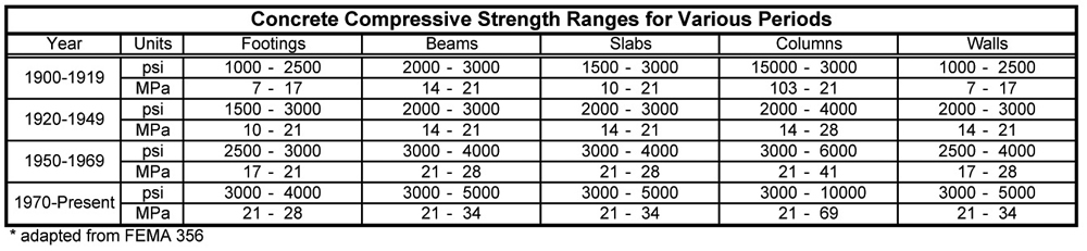 Table of Concrete Compression Strength for various time periods. Adapted from Fema 356. [7]