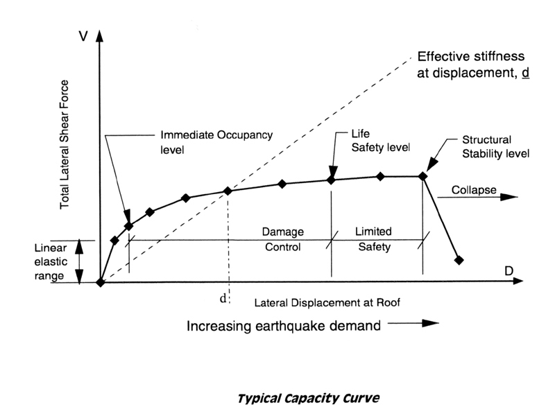 Typical capacity curve showing building performance levels. [1]