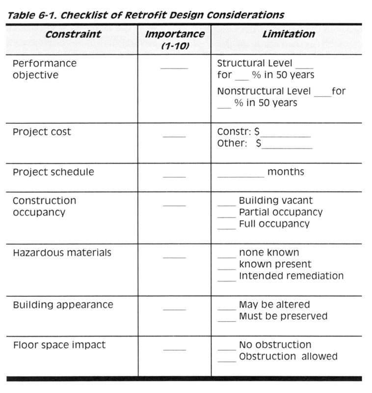 Checklist of Retrofit Design Considerations to help determine the importance of various items for a project. [1]