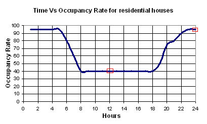 Graph of Time vs Occupancy Rate for Residential Houses