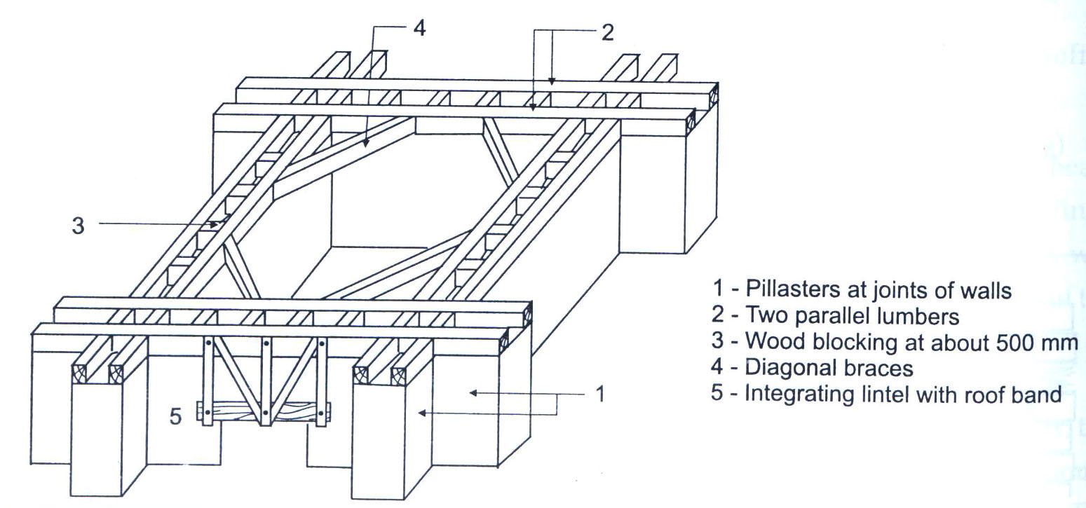 Timber ring beam and lintel connection. IAEE Guidelines, 2004, p.72.