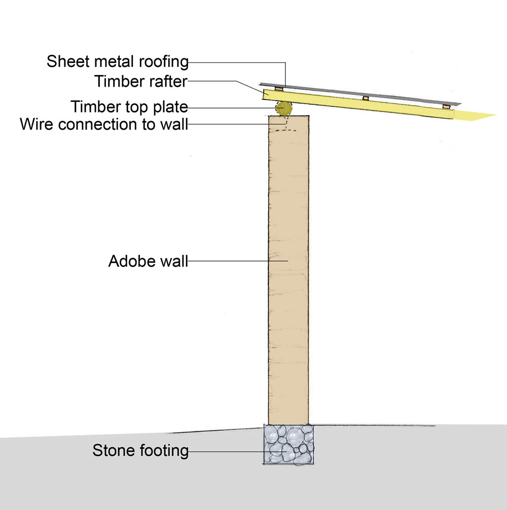 Wall section of loadbearing elements