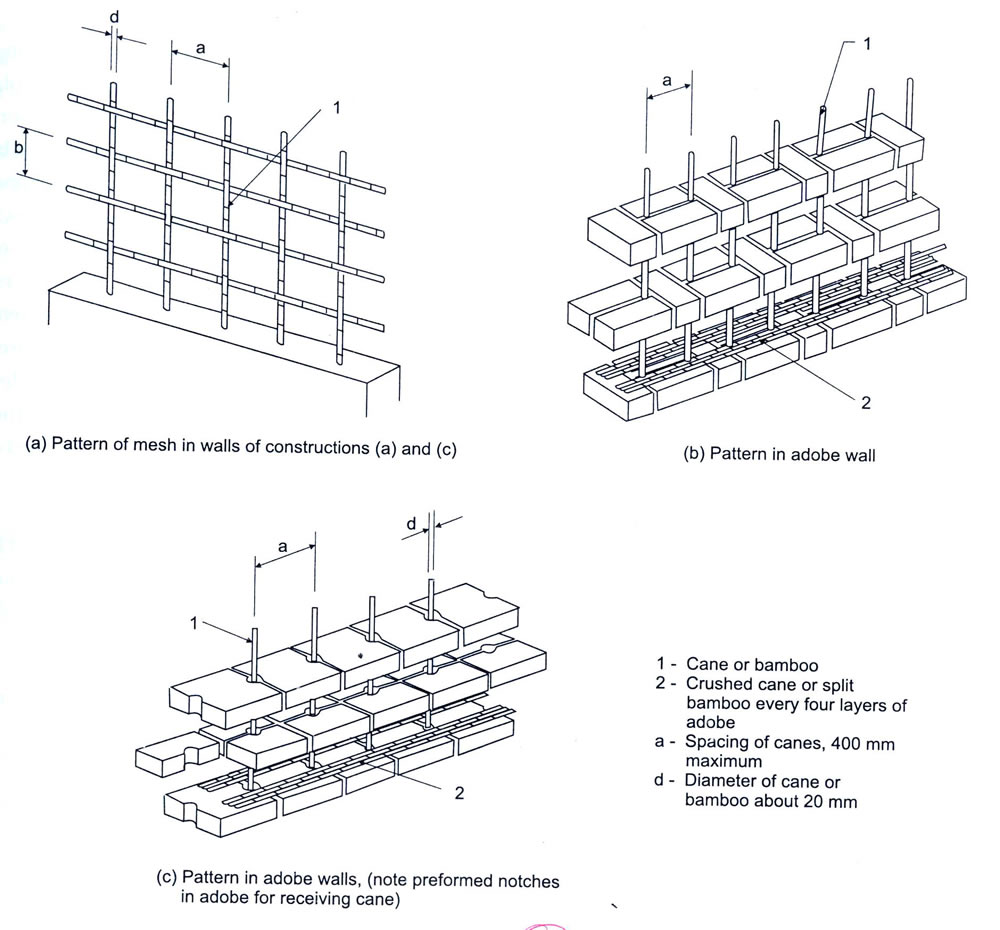 Bamboo reinforcing system for adobe buildings. IAEE Guidelines, 2004, p73.