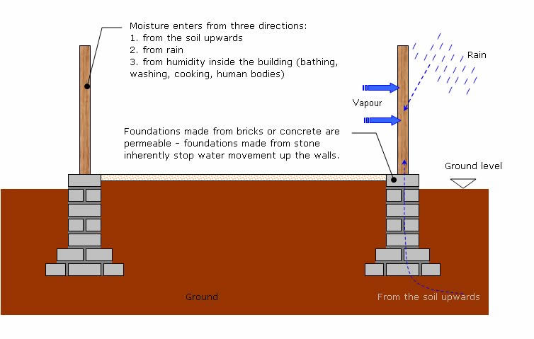 Construction methodology that would help keep the timber frame dry. Note that the introduction of modern materials, such as sand and cement mortar makes the control of moisture harder to achieve as it requires a damp proof course detailed. Note 1: In the