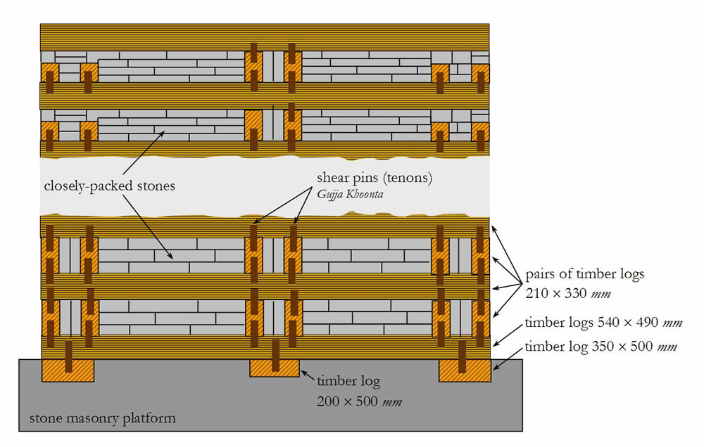 Vertical cross-section illustrating the wall construction principle in the lower #cribbage# part and the upper part.