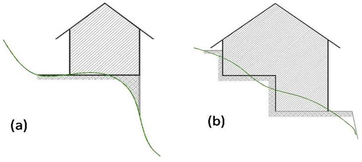 Site development on (a) a steep slope, and (b) a gradual slope.