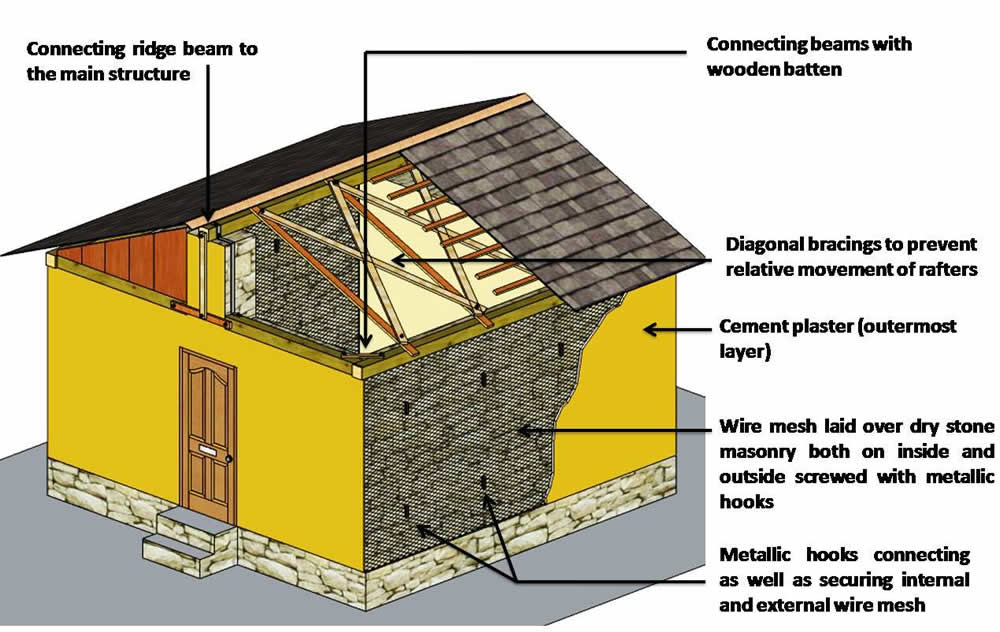 Retrofitting measures for dry stone houses.